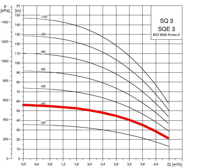 SQ3-40