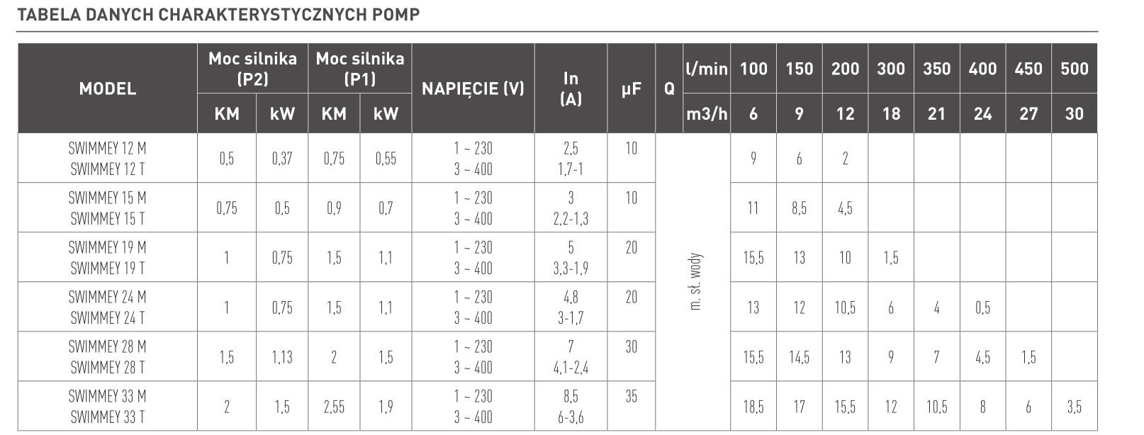 tabela danych SWIMMEY